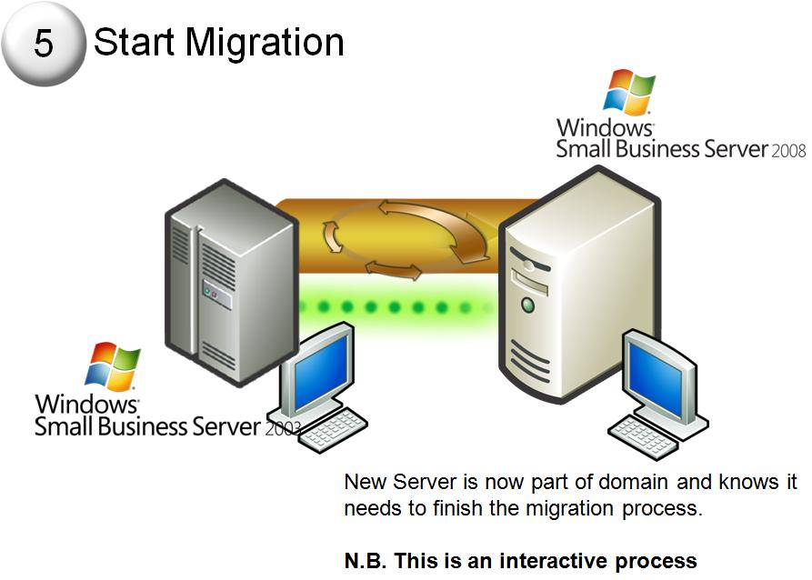 Download Windows Server 2003 Service Pack