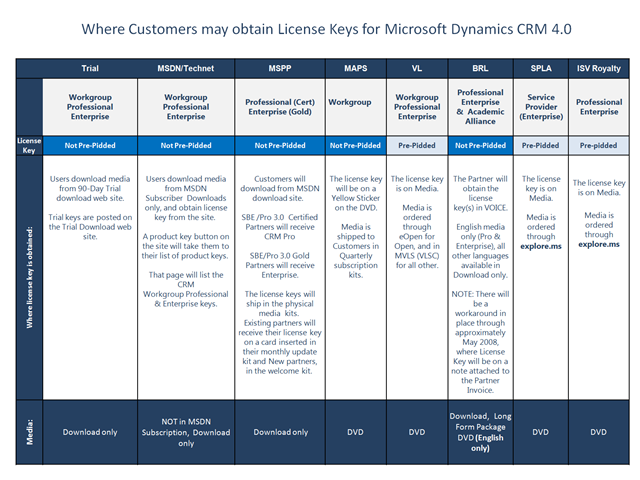 Where Customers may obtain License Keys for Microsoft