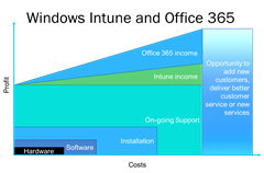 Intune, office 365 costs and profits