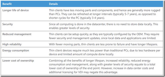 why thin clients